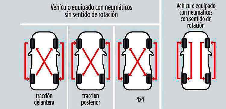 rotación neumáticos radiales